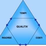 competenze gestionali di un project manager architetto
